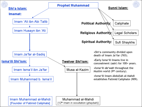 IsmailiGnosis.com | Who are the Shia Ismaili Muslims: A Primer with Visual Charts